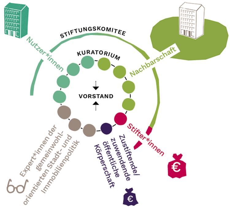 The community land trust, Stadtbodenstiftung, in Berlin on turning land into commons <br srcset=